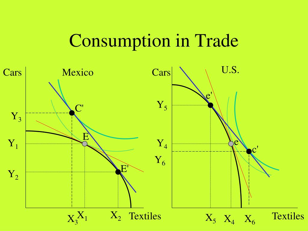 Consumption in Trade