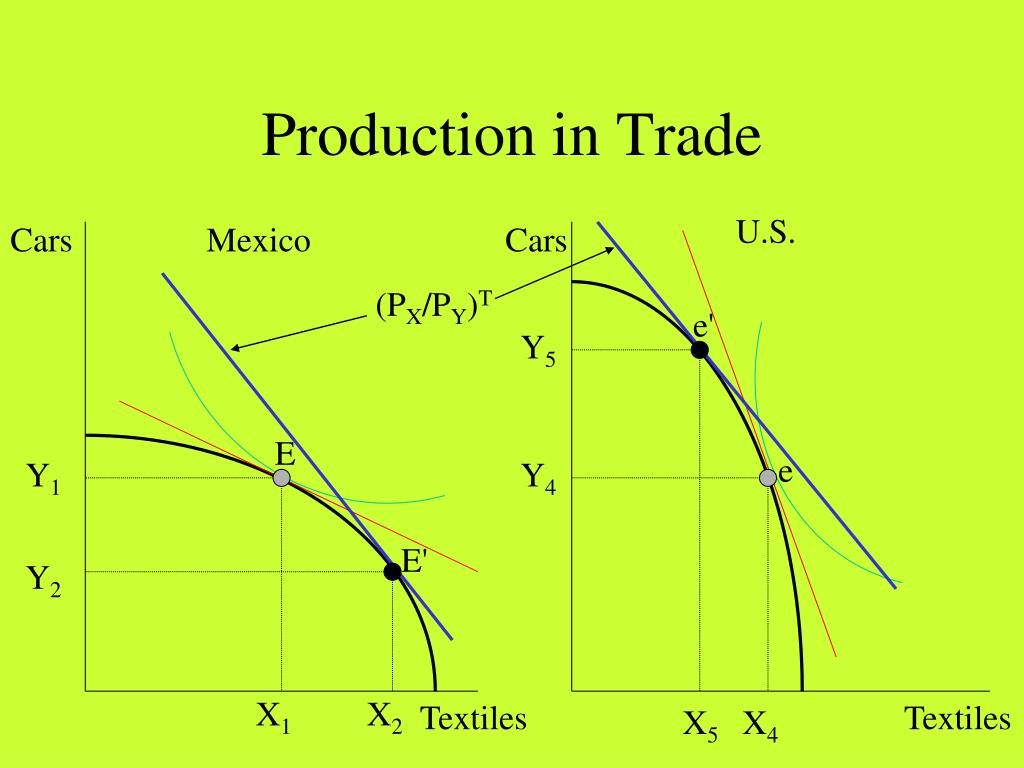 Production in Trade