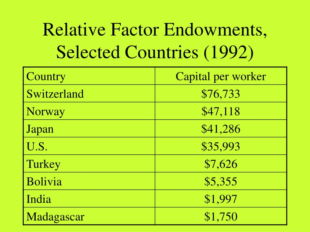 Relative Factor Endowments, Selected Countries (1992)