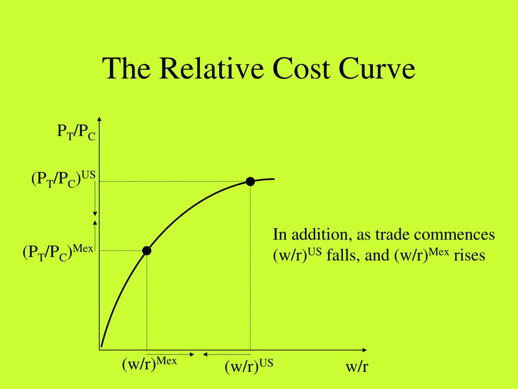 The Relative Cost Curve
