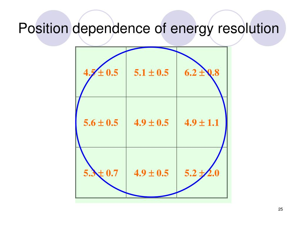 Position dependence of energy resolution