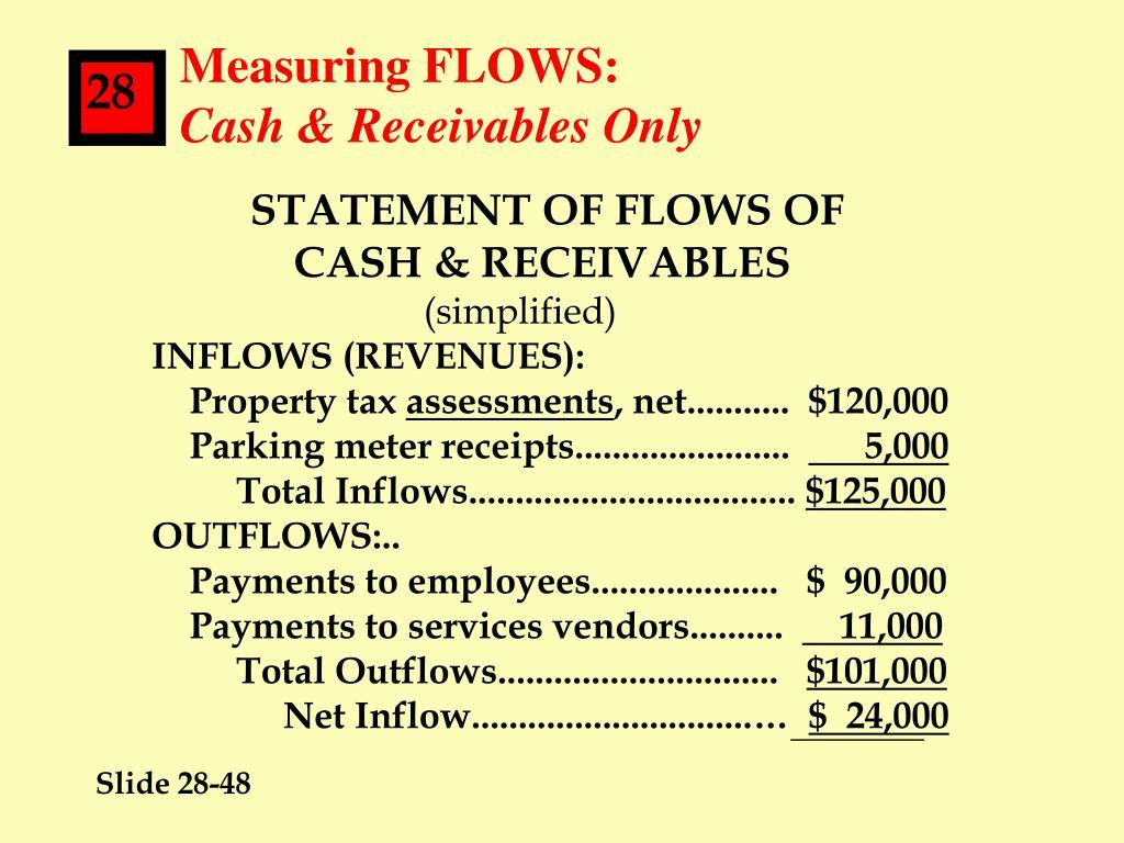 Measuring FLOWS: