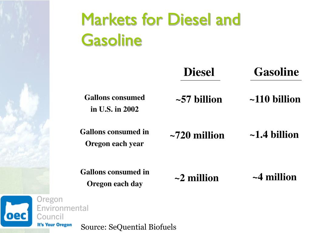Markets for Diesel and Gasoline