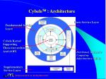 cybele architecture