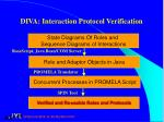 diva interaction protocol verification