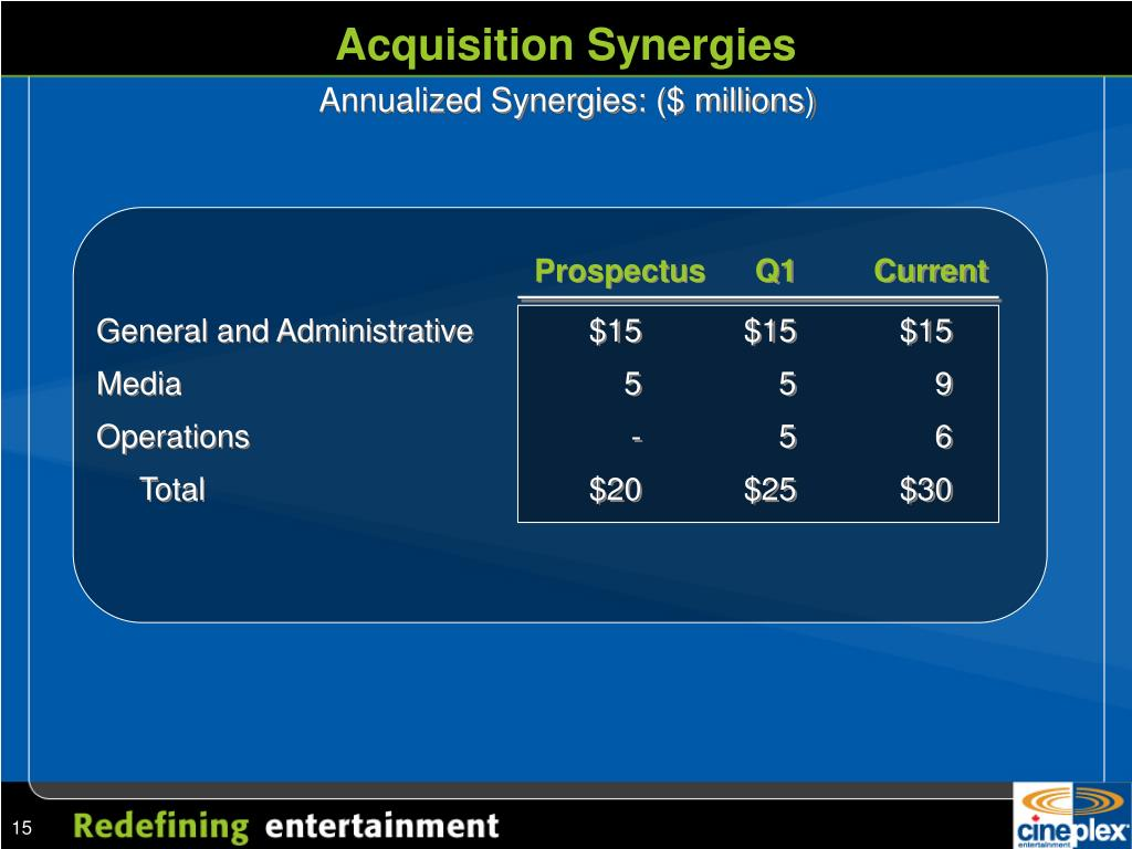 Acquisition Synergies