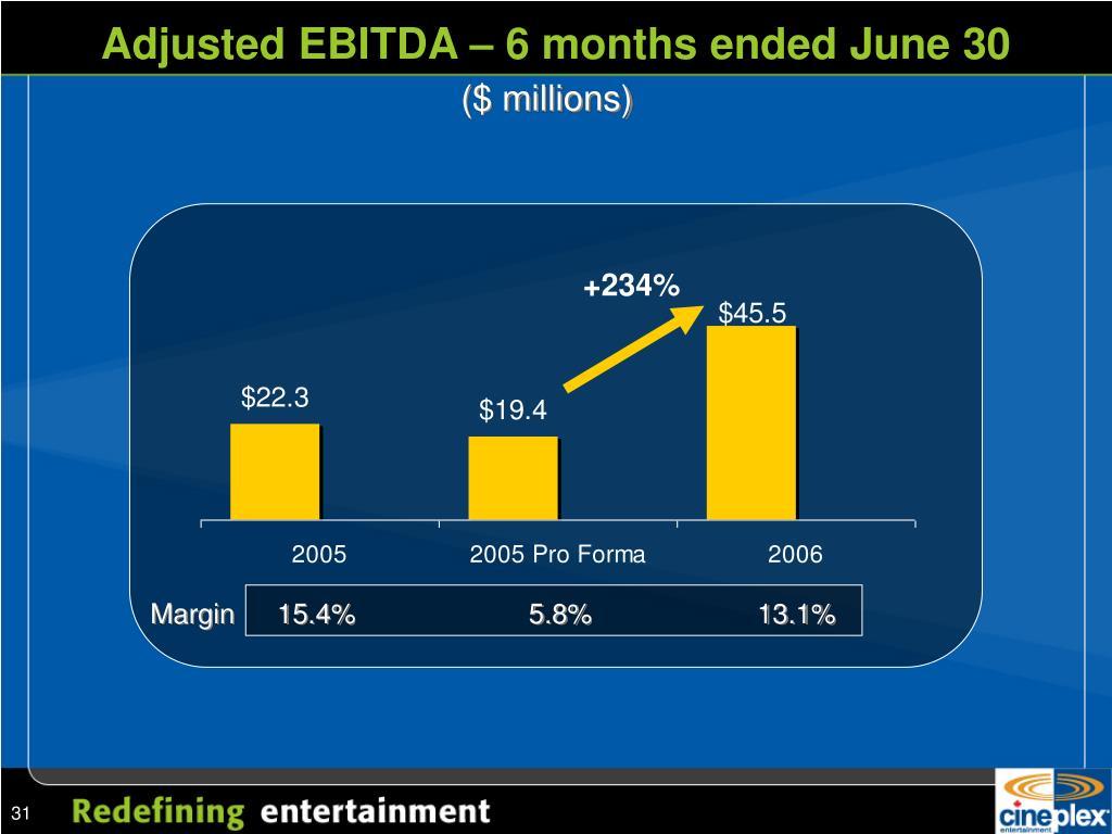 Adjusted EBITDA – 6 months ended June 30