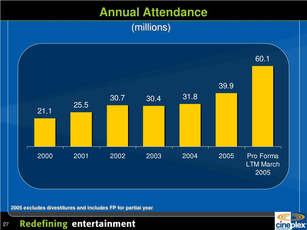 Annual Attendance