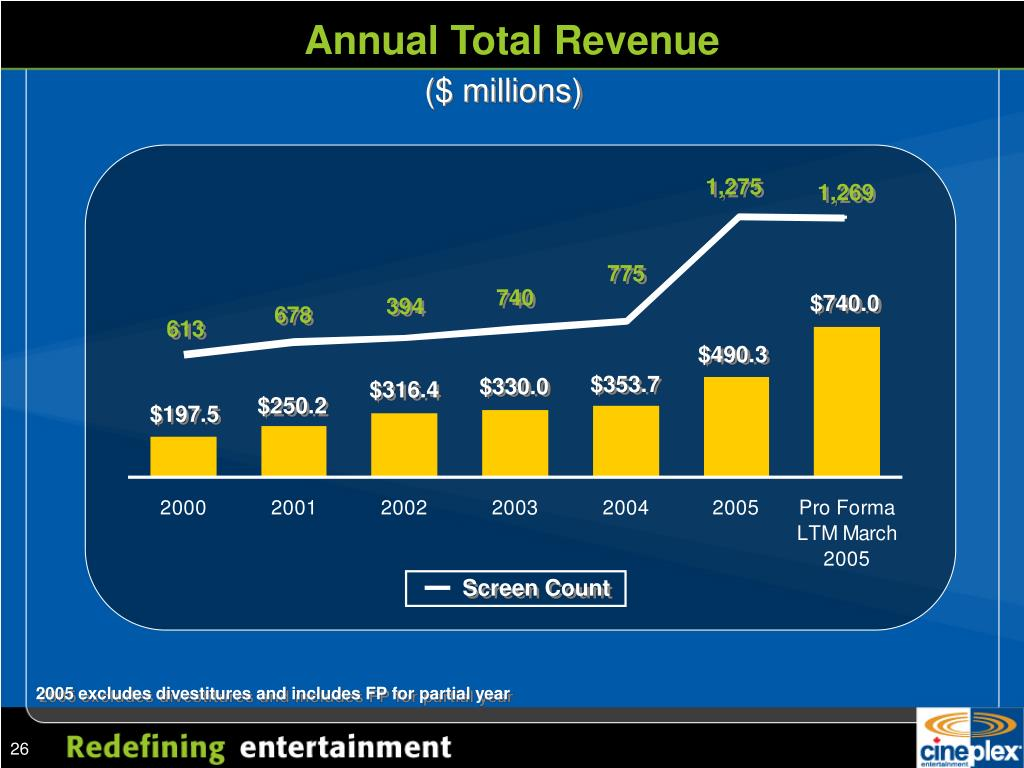 Annual Total Revenue