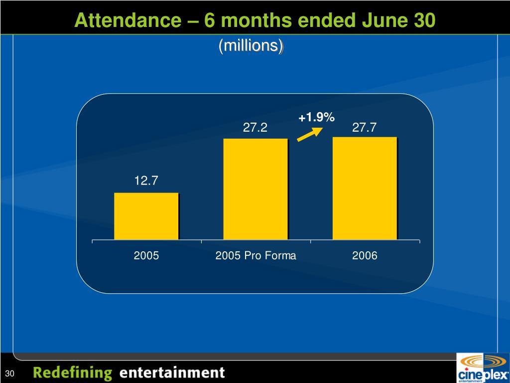 Attendance – 6 months ended June 30