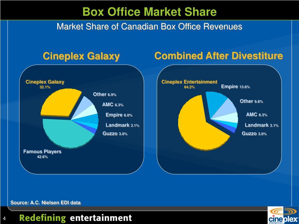 Box Office Market Share
