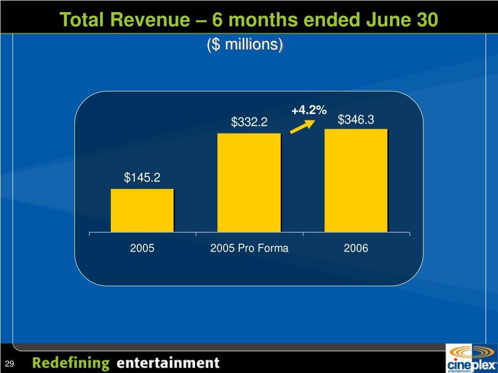Total Revenue – 6 months ended June 30