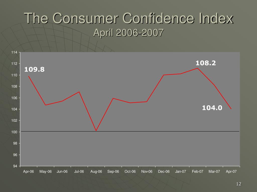 The Consumer Confidence Index