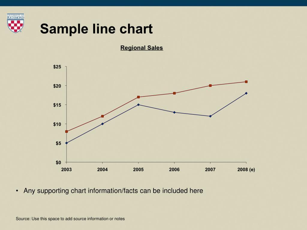 Sample line chart