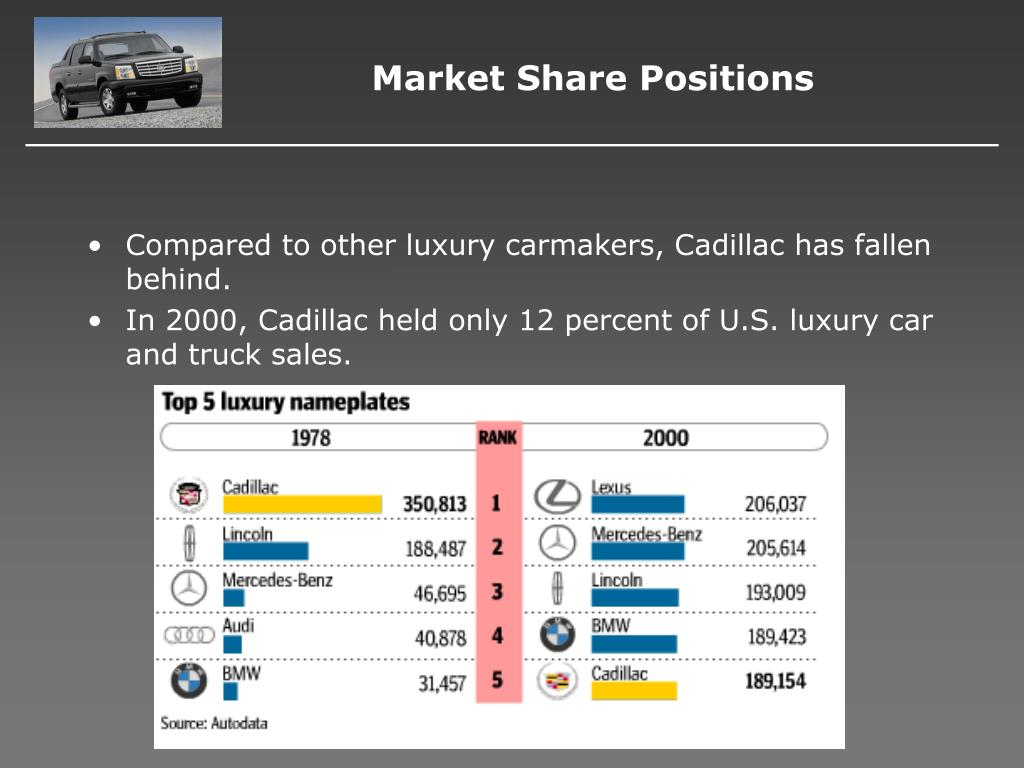 Market Share Positions
