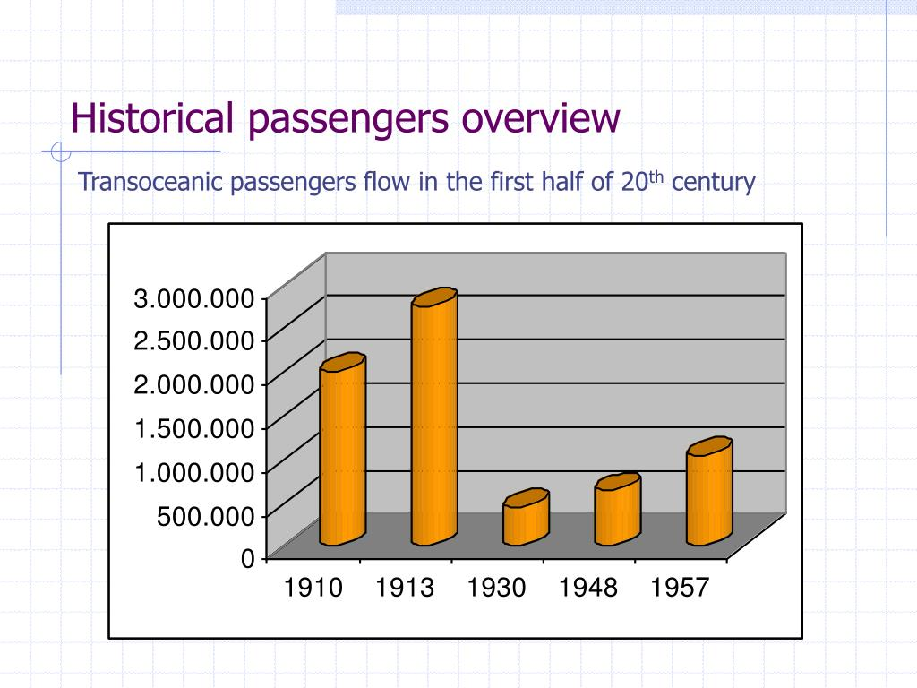 Historical passengers overview