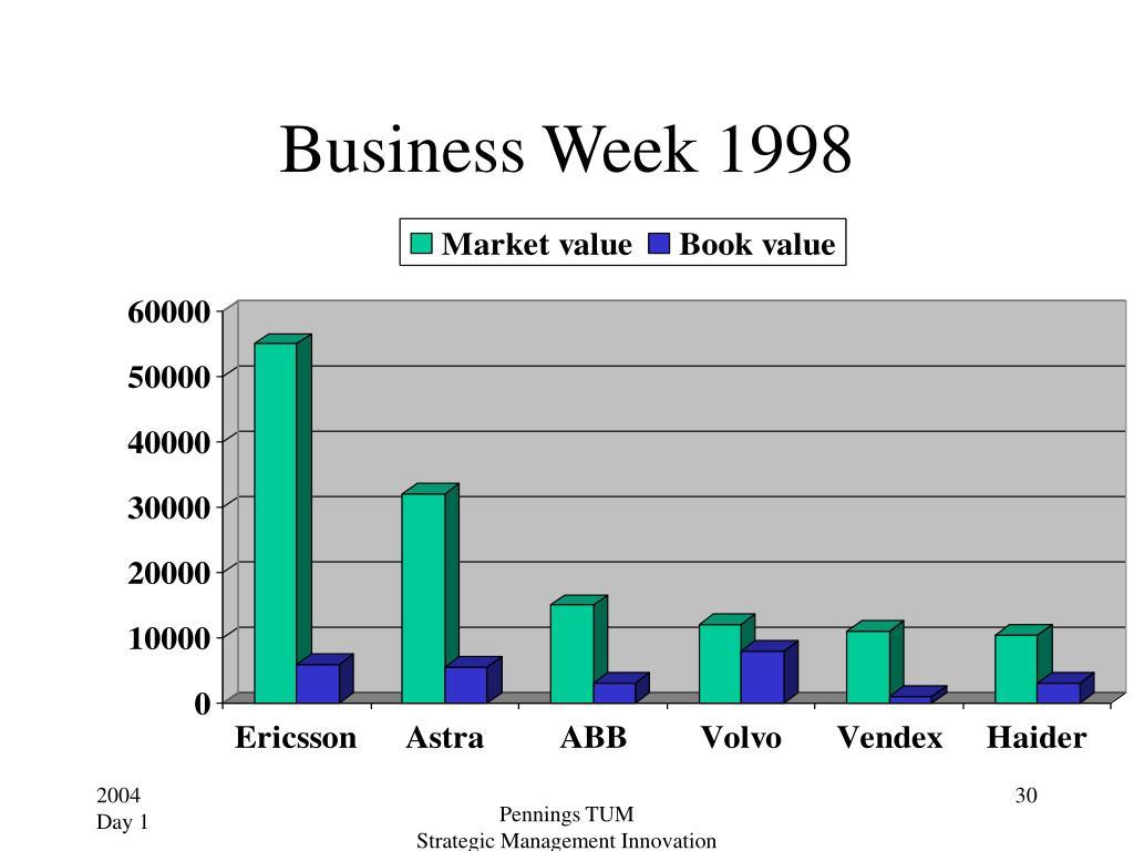 Business Week 1998