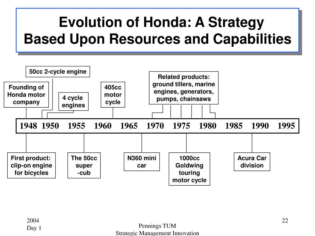 Evolution of Honda: A Strategy