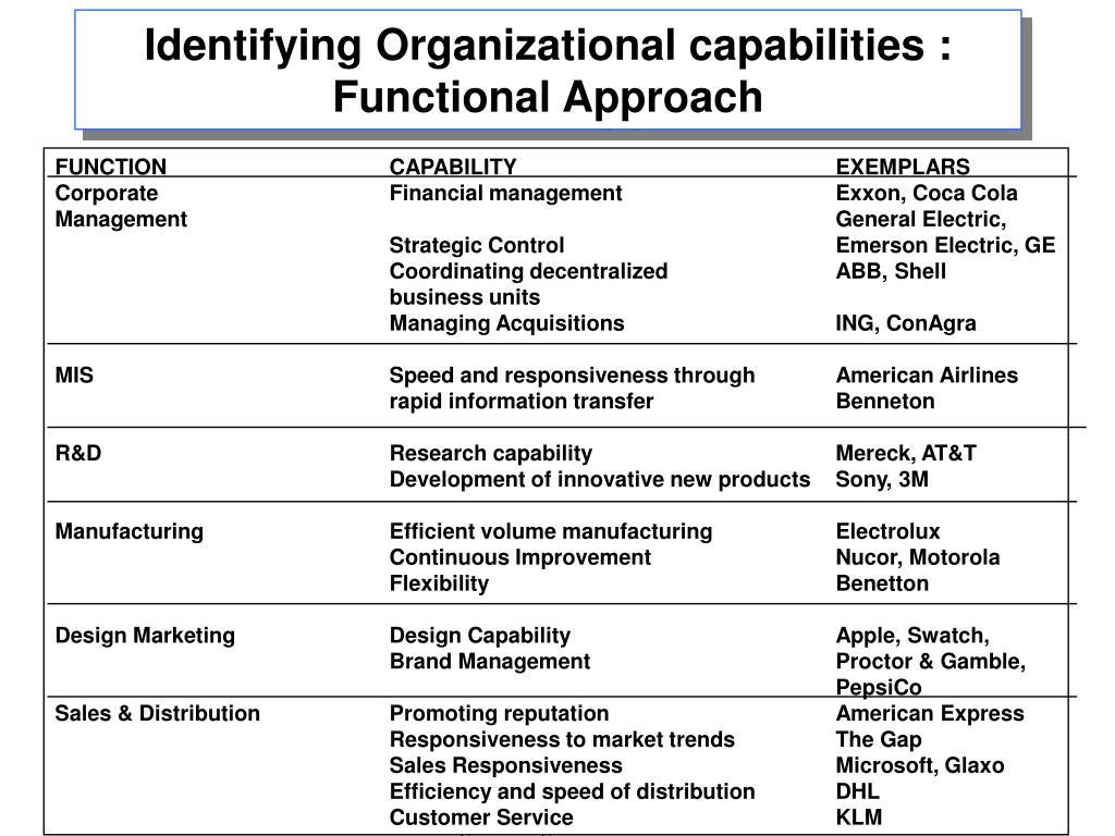 Identifying Organizational capabilities :