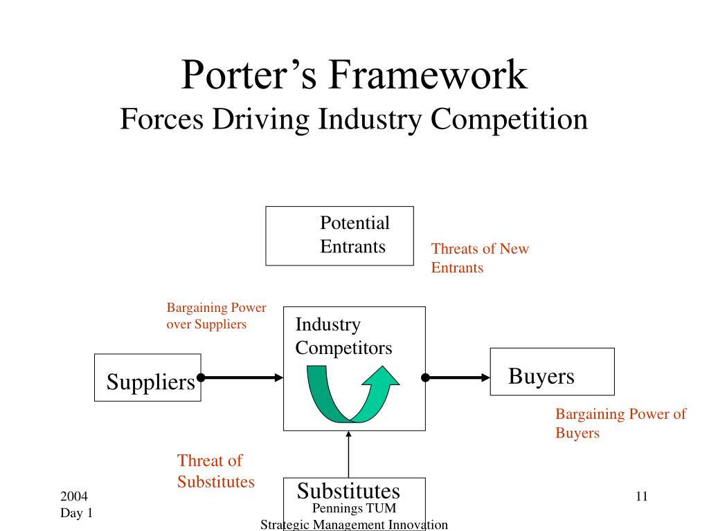 Porter's Framework