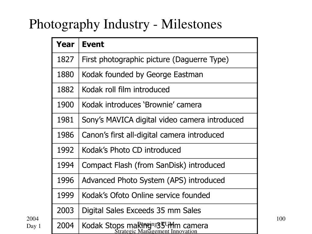 Photography Industry - Milestones