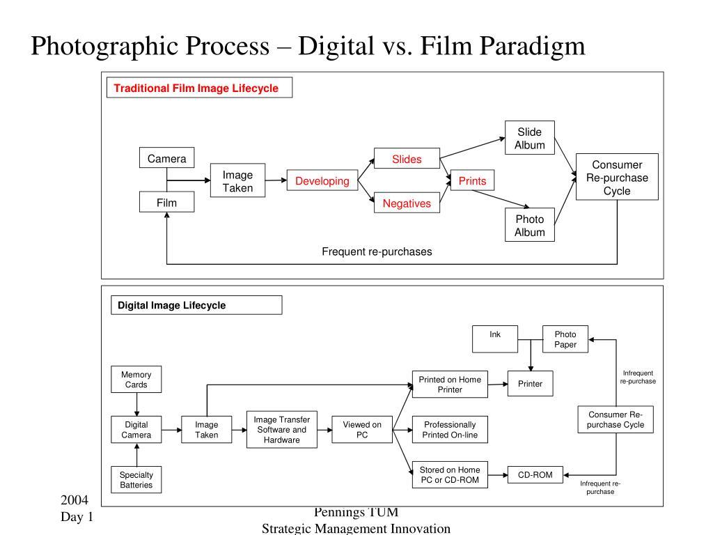 Photographic Process – Digital vs. Film Paradigm