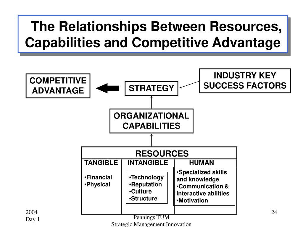 The Relationships Between Resources,