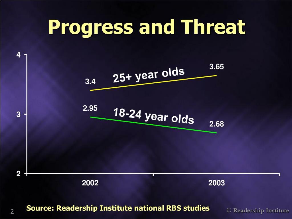 Progress and Threat