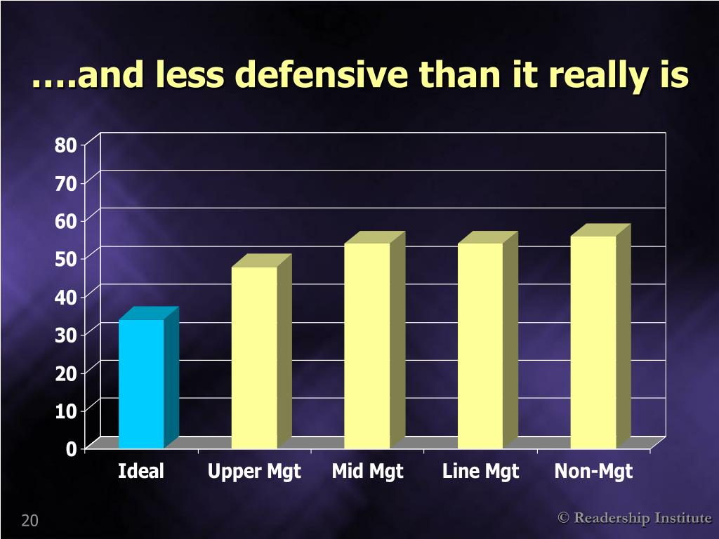 ….and less defensive than it really is