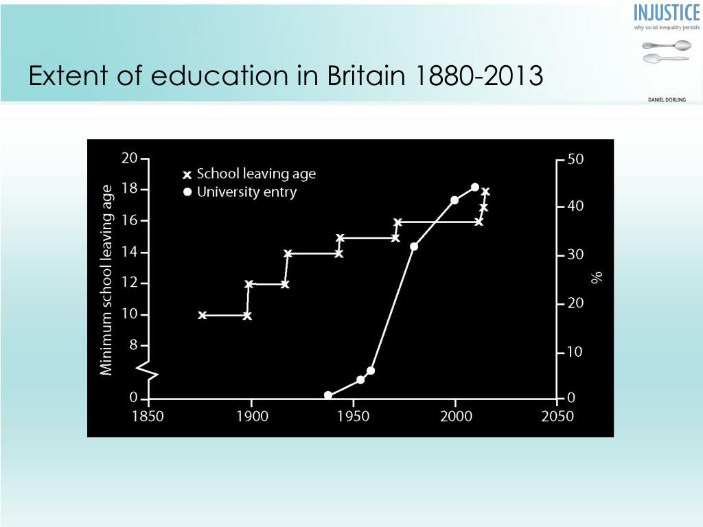 Extent of education in Britain 1880-2013