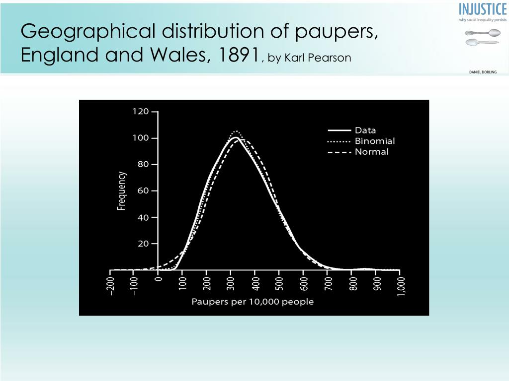 Geographical distribution of paupers,