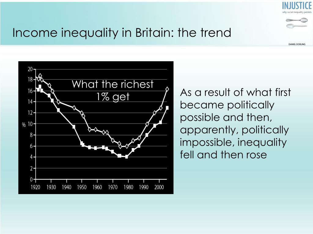 Income inequality in Britain: the trend