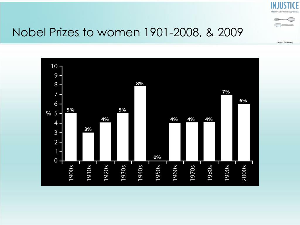 Nobel Prizes to women 1901-2008, & 2009