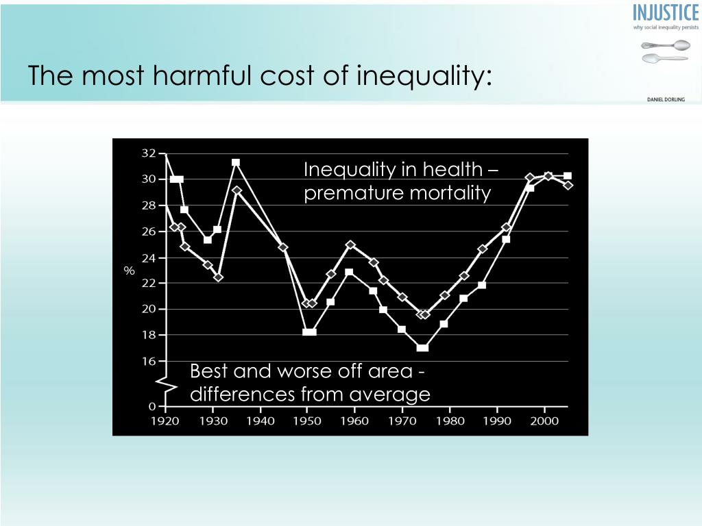 The most harmful cost of inequality: