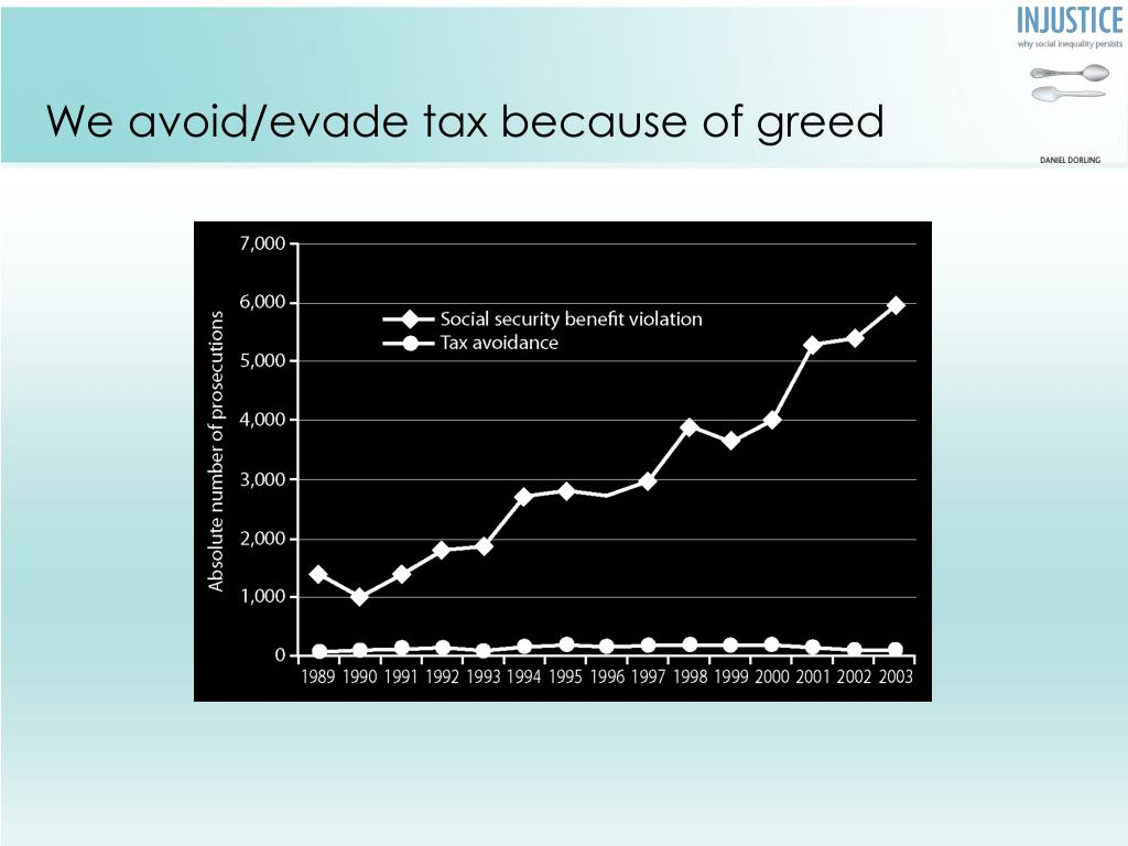 We avoid/evade tax because of greed