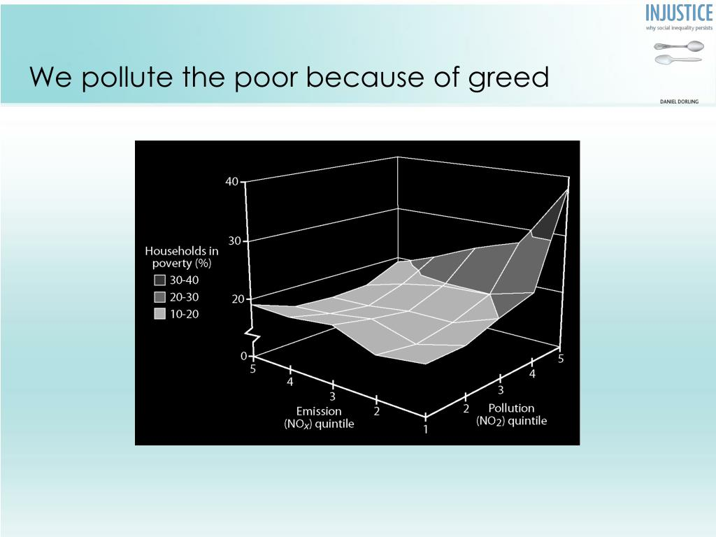 We pollute the poor because of greed