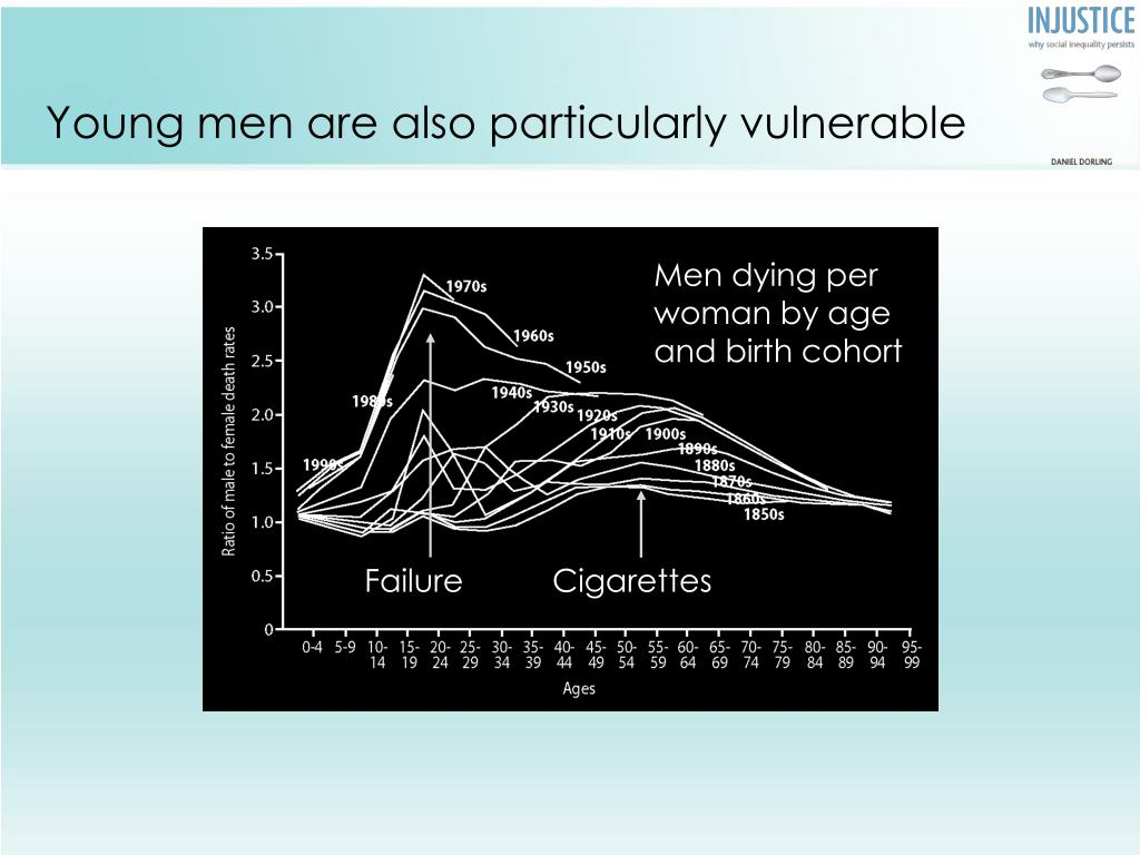 Young men are also particularly vulnerable