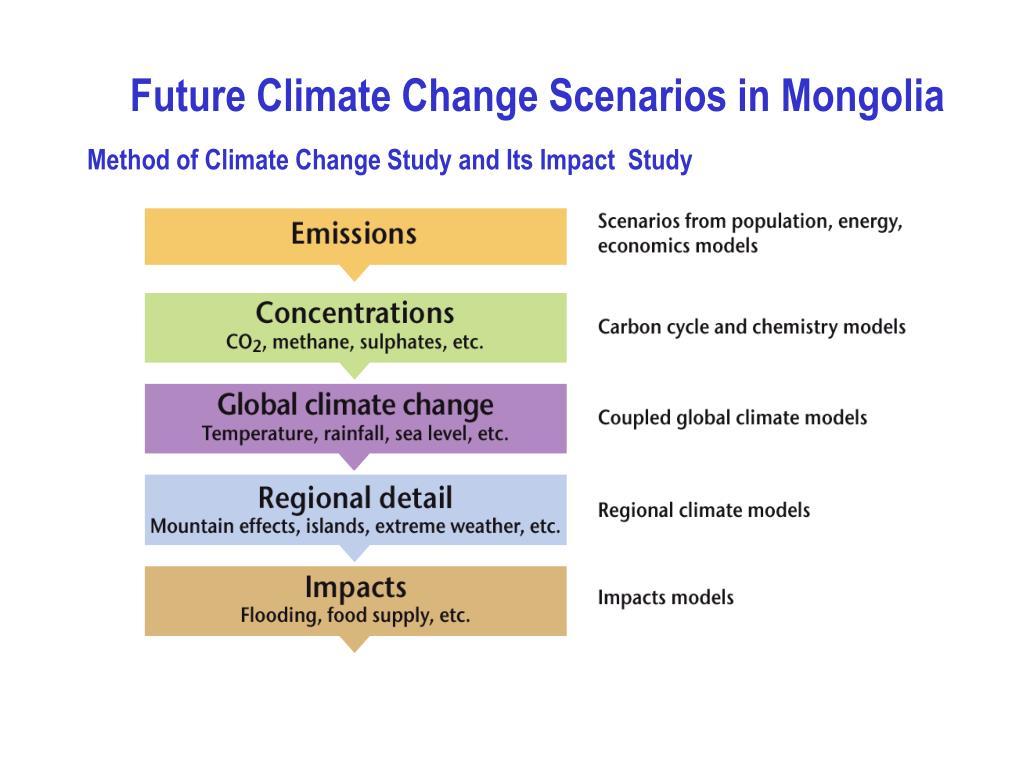 Future Climate Change Scenarios in Mongolia