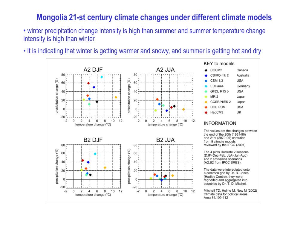 Mongolia 21-st century climate changes under different climate models