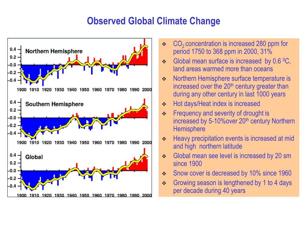 Observed Global Climate Change