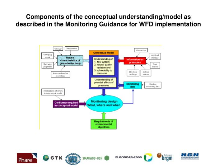 Components of the conceptual understanding/model as described in the Monitoring Guidance for WFD imp...