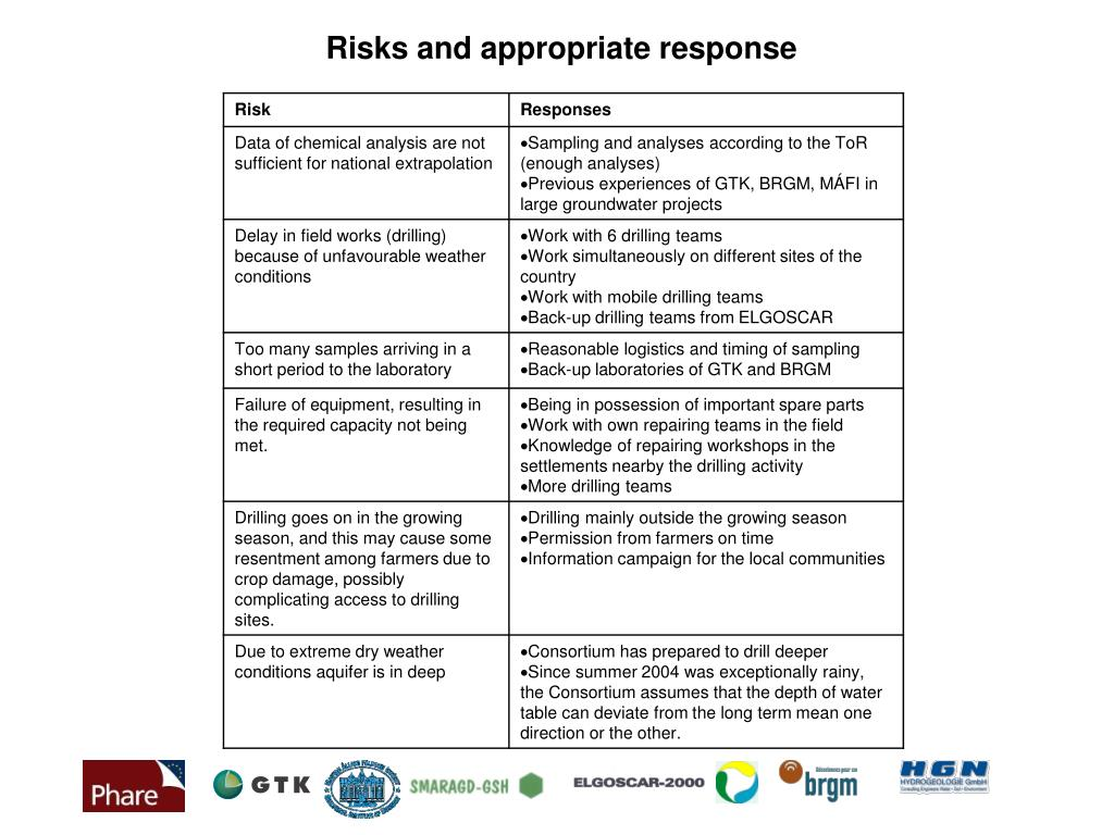 Risks and appropriate response