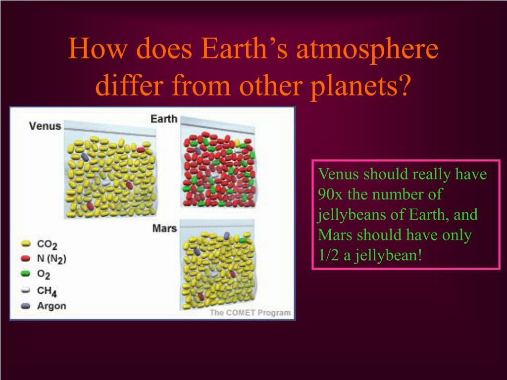 How does Earth's atmosphere differ from other planets?
