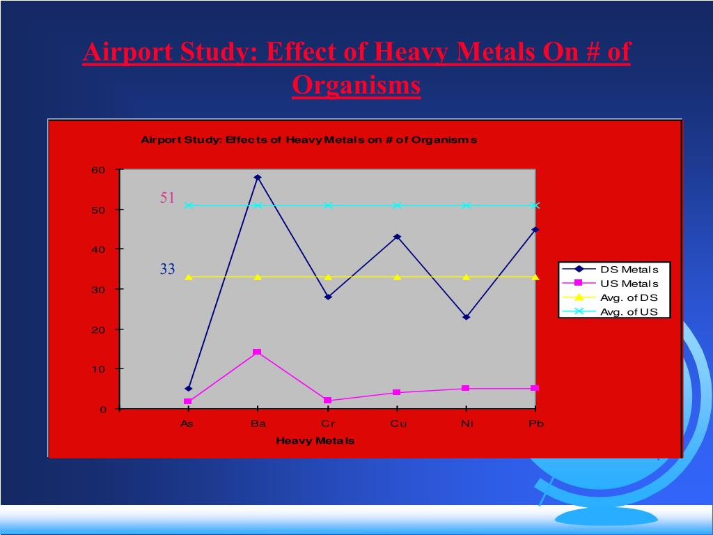 Airport Study: Effect of Heavy Metals On # of Organisms