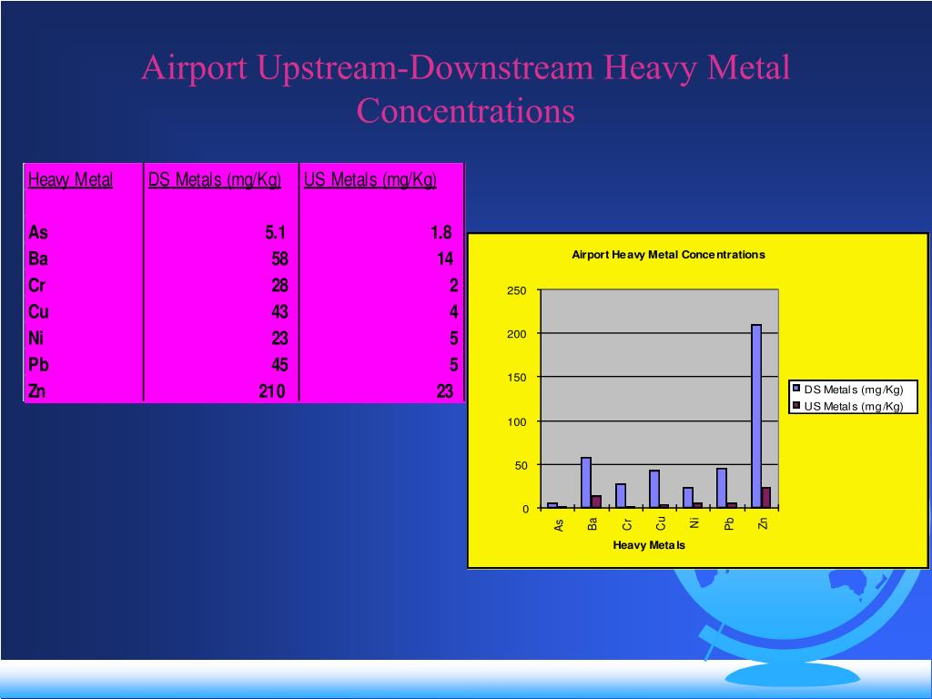 Airport Upstream-Downstream Heavy Metal Concentrations
