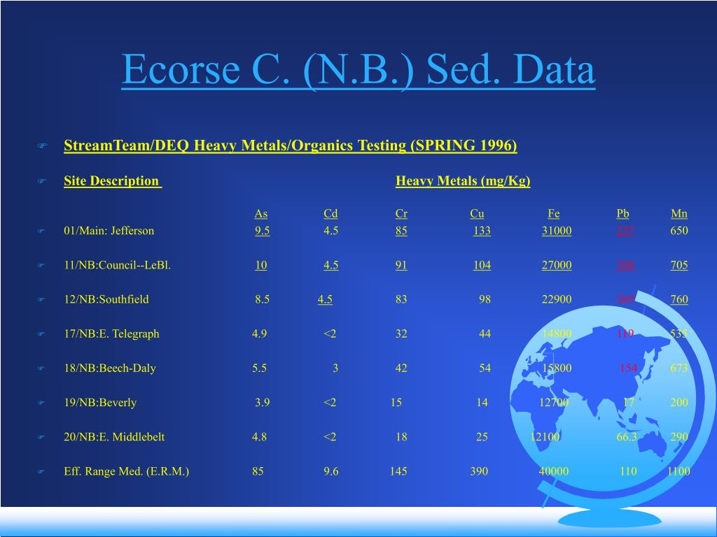 Ecorse C. (N.B.) Sed. Data