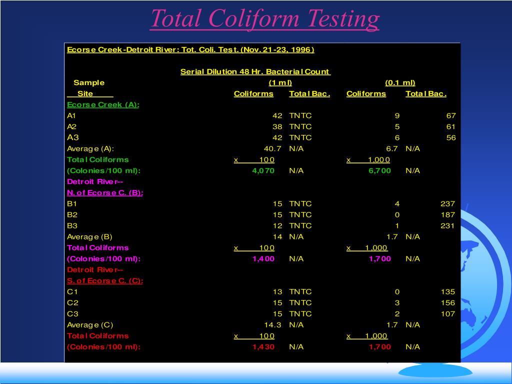 Total Coliform Testing