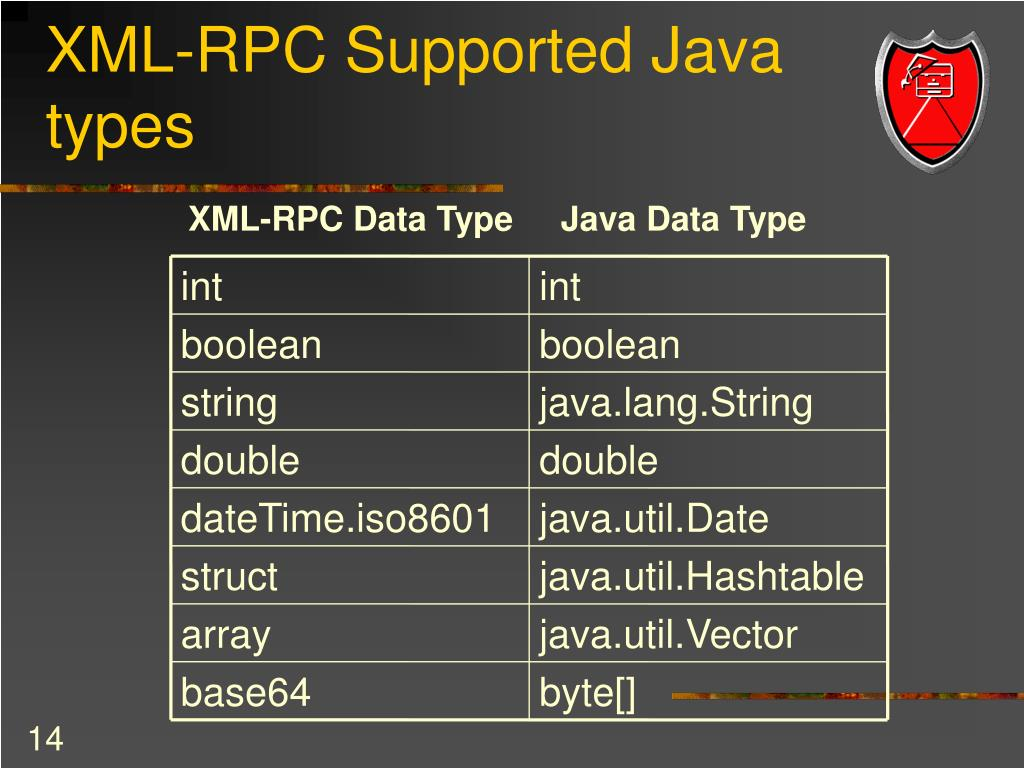 XML-RPC Supported Java types