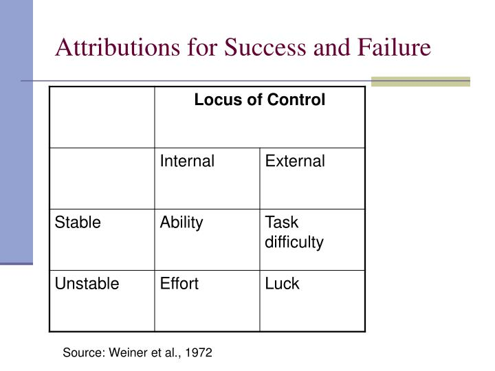 Attributions for Success and Failure