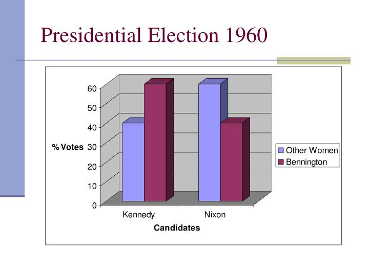 Presidential Election 1960